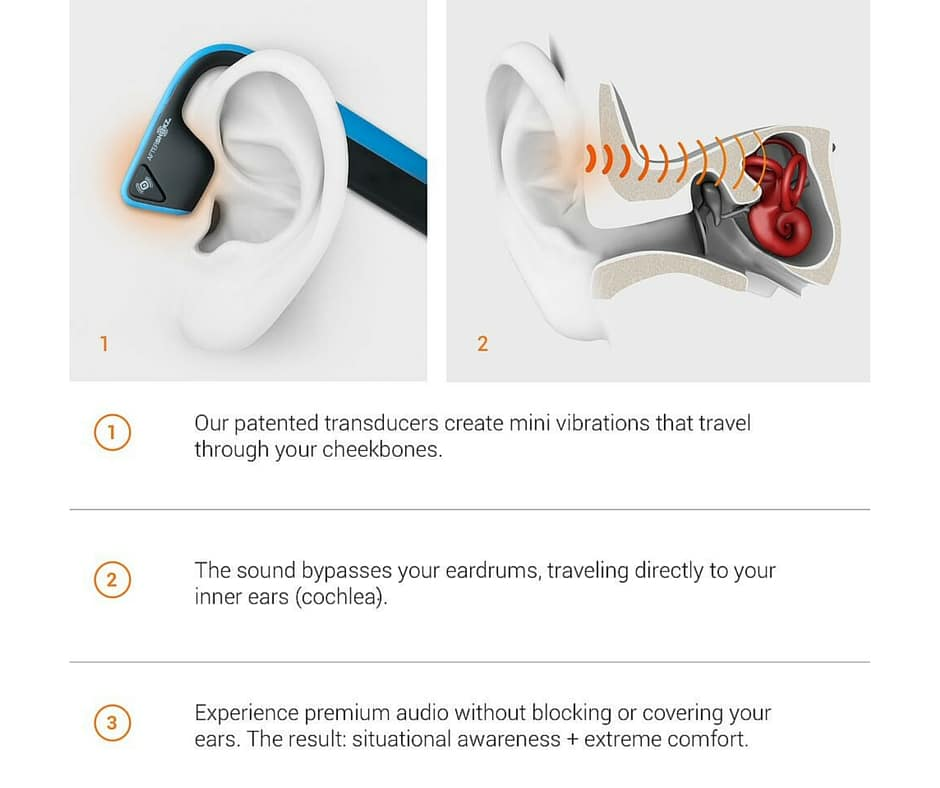 How Aftershockz Trekz Titanium Headphones works